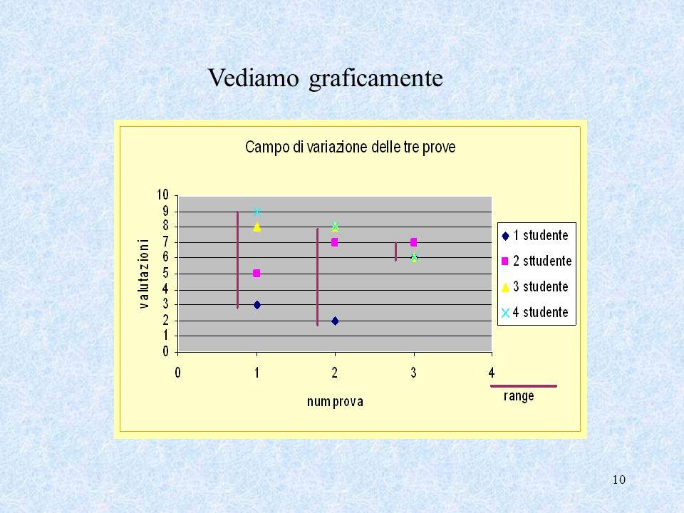 9 Calcoliamo il Range per tutte le tre prove Range 1 a prova = 6 dati più dispersi, risultati più eterogenei Range 3 a prova = 1 dati più concentrati,