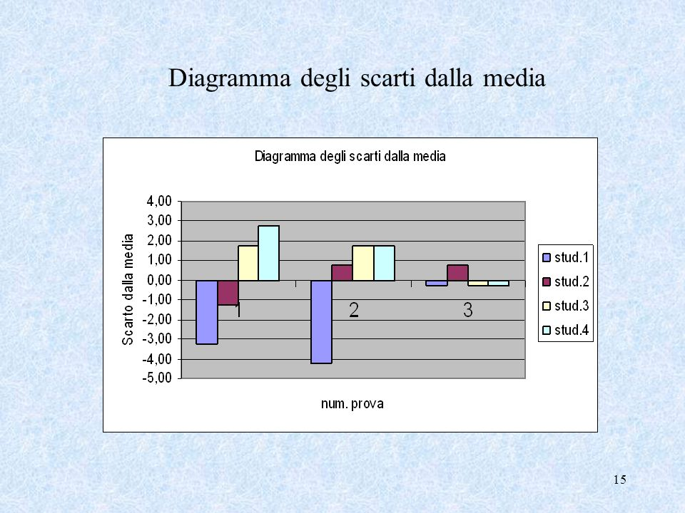 14 Calcoliamo lo Scarto medio per tutte le tre prove Scarto 1 a prova = 2,25 dati più dispersi, risultati più eterogenei Scarto 3 a prova = 0,38 dati