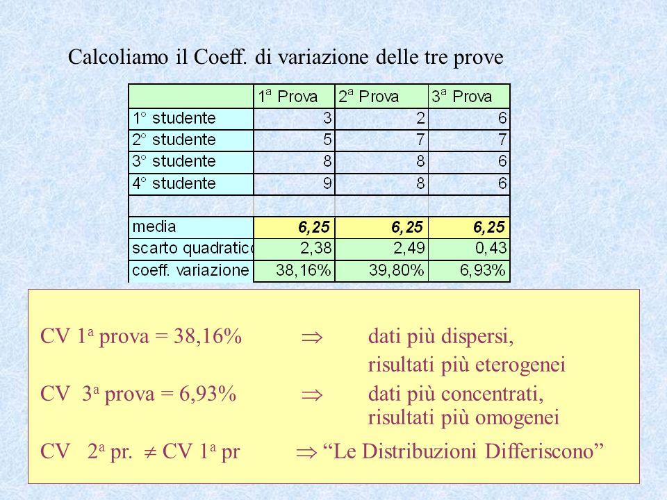 27 Se i valori di CV sono esterni a quelli indicati o si è in presenza di errori di rilevazione, oppure il fenomeno presenta aspetti particolari. se C
