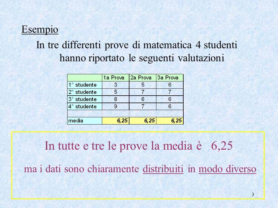 13 Esempio Consideriamo le valutazioni della prima prova x 1 = 3 – 6,25 = 3,25; x 2 = 5 – 6,25 = 1,25; x 3 = 8 – 6,25 = 1,75; x 4 = 9 – 6,25 = 2,75; Sm = 3,25 + 1,25 + 1,75 + 2,75 = 2,25 4