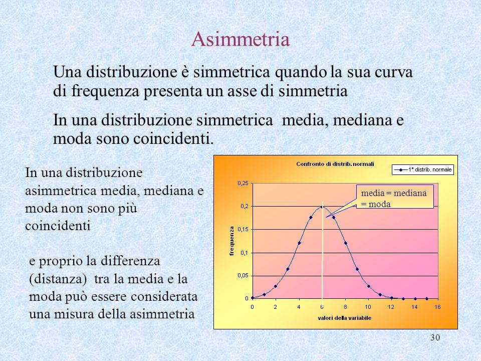 29 Le misure di Forma Sono indici sintetici utilizzati per evidenziare particolarità nella forma della distribuzione. Noi esamineremo: lasimmetria las