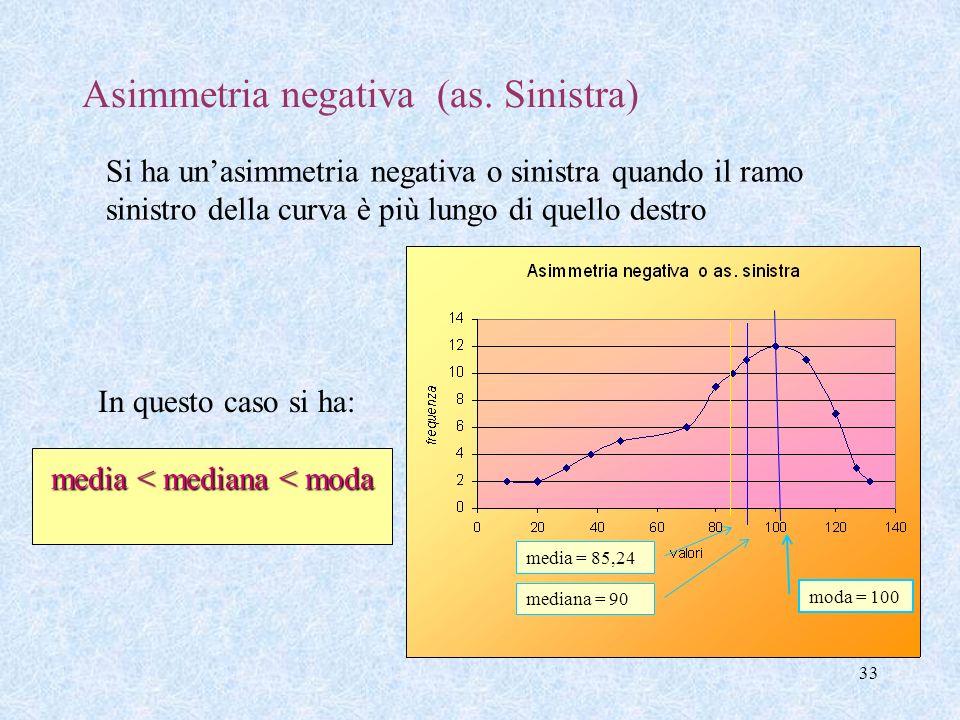 32 moda < mediana < media Asimmetria positiva (as. Destra) La distribuzione è asimmetrica quando non presenta nessun asse di simmetria. Si ha unasimme