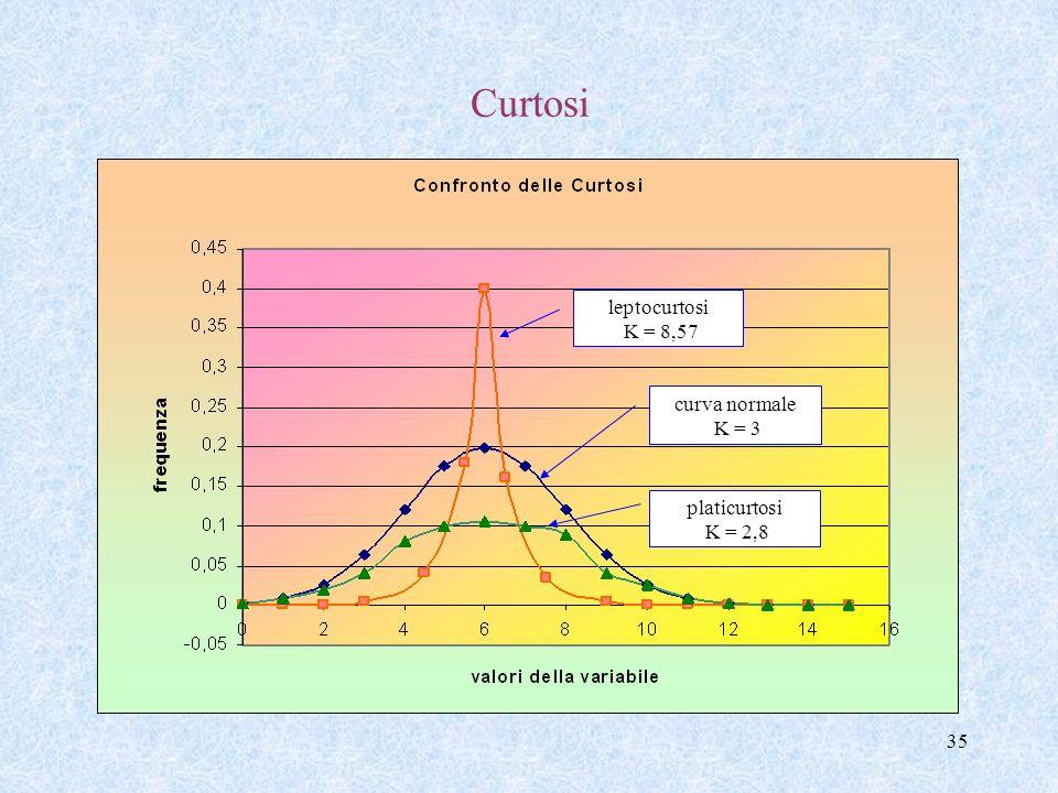 34 Curtosi Se una distribuzione è simmetrica o quasi simmetrica allora può esser più o meno appuntita o più o meno appiattita rispetto alla distribuzi