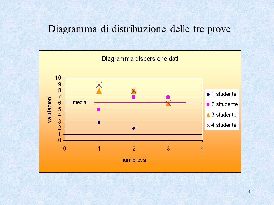 14 Calcoliamo lo Scarto medio per tutte le tre prove Scarto 1 a prova = 2,25 dati più dispersi, risultati più eterogenei Scarto 3 a prova = 0,38 dati più concentrati, risultati più omogenei Scarto 2 a pr.
