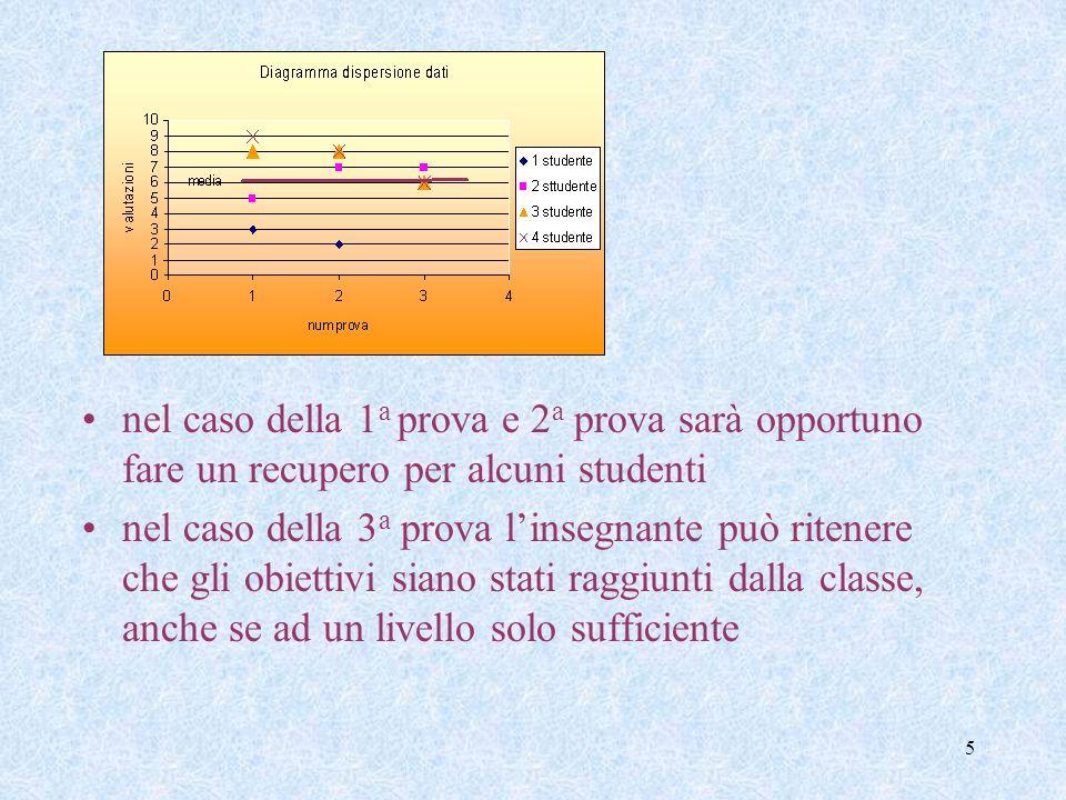 5 nel caso della 1 a prova e 2 a prova sarà opportuno fare un recupero per alcuni studenti nel caso della 3 a prova linsegnante può ritenere che gli obiettivi siano stati raggiunti dalla classe, anche se ad un livello solo sufficiente
