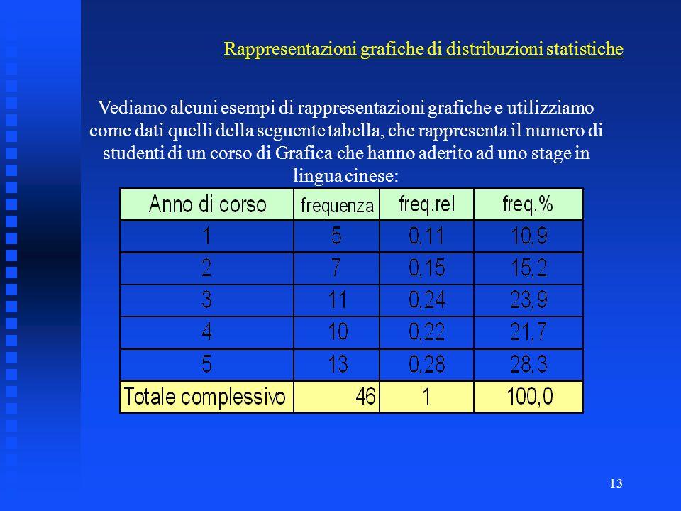 12 Le rappresentazioni grafiche hanno lo scopo di rappresentare in modo semplice le caratteristiche di una distribuzione di frequenza. Consentono di a
