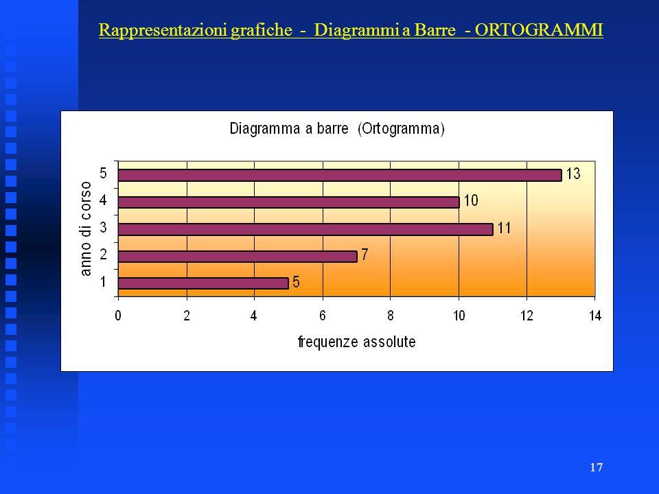 16 Rappresentazioni grafiche di distribuzioni statistiche DIAGRAMMI a BARRE: i dati vengono rappresentati mediante linee continue più o meno spesse. L