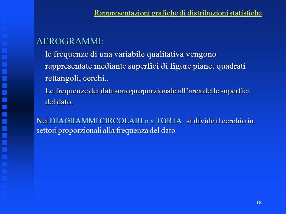 17 Rappresentazioni grafiche - Diagrammi a Barre - ORTOGRAMMI
