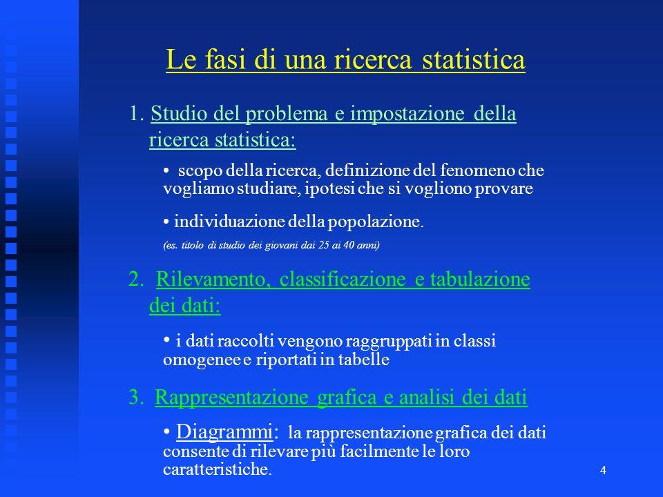 3 Statistica Statistica descrittiva la ricerca statistica viene fatta sullintera popolazione. censimento della popolazione italiana rilevazione del gr