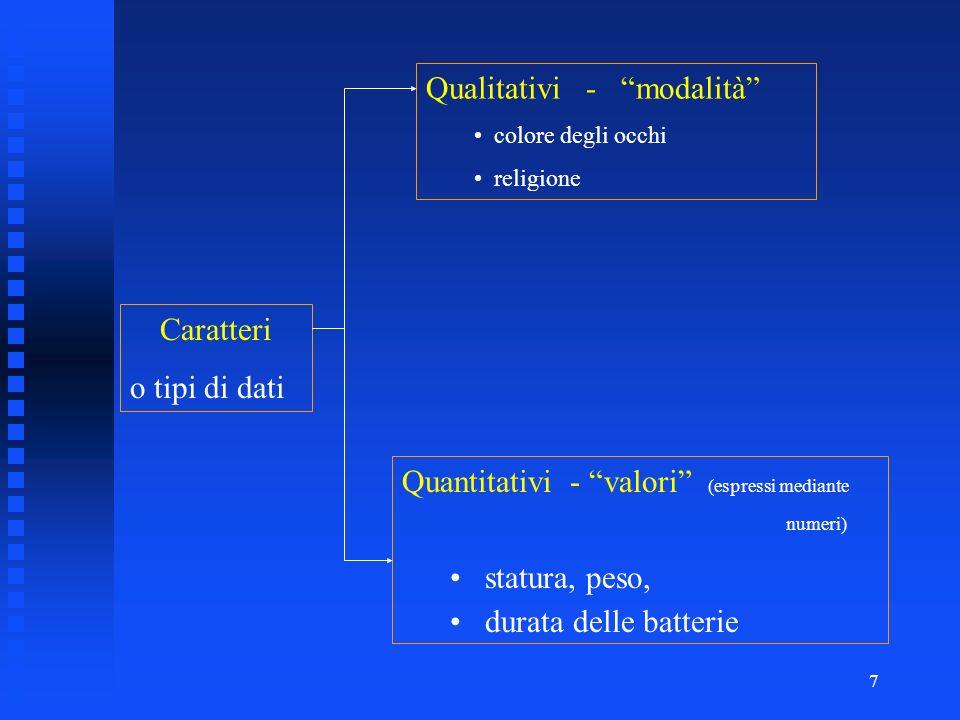 7 Caratteri o tipi di dati Qualitativi - modalità colore degli occhi religione Quantitativi - valori (espressi mediante numeri) statura, peso, durata delle batterie