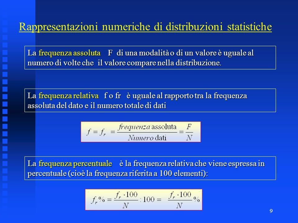 9 Rappresentazioni numeriche di distribuzioni statistiche La frequenza assoluta F di una modalità o di un valore è uguale al numero di volte che il valore compare nella distribuzione.