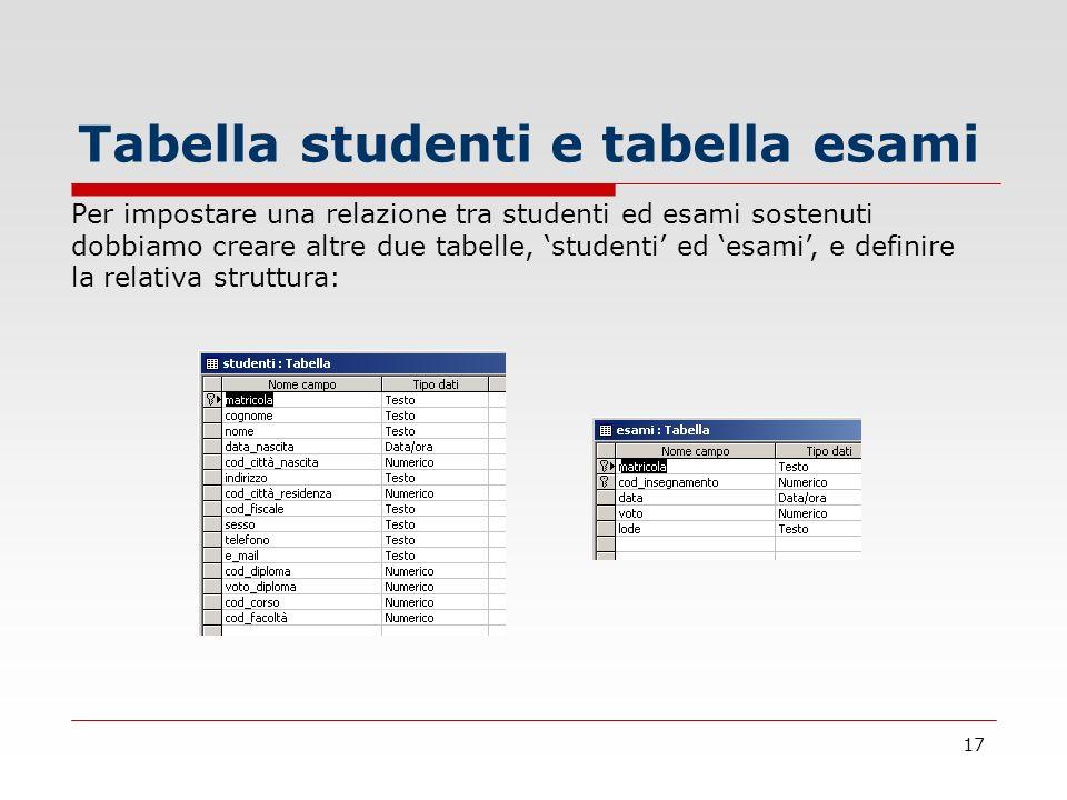 17 Tabella studenti e tabella esami Per impostare una relazione tra studenti ed esami sostenuti dobbiamo creare altre due tabelle, studenti ed esami,