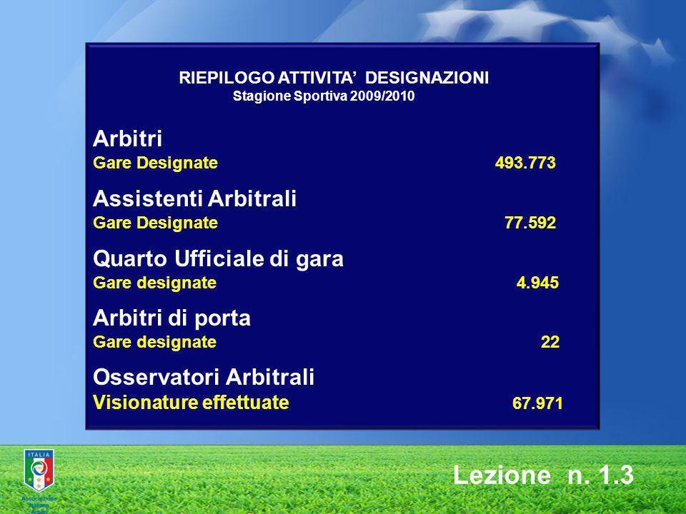 RIEPILOGO ATTIVITA DESIGNAZIONI Stagione Sportiva 2009/2010 Arbitri Gare Designate 493.773 Assistenti Arbitrali Gare Designate 77.592 Quarto Ufficiale