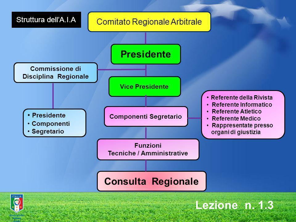 Comitato Regionale Arbitrale Presidente Commissione di Disciplina Regionale Vice Presidente Componenti Segretario Referente della Rivista Referente In