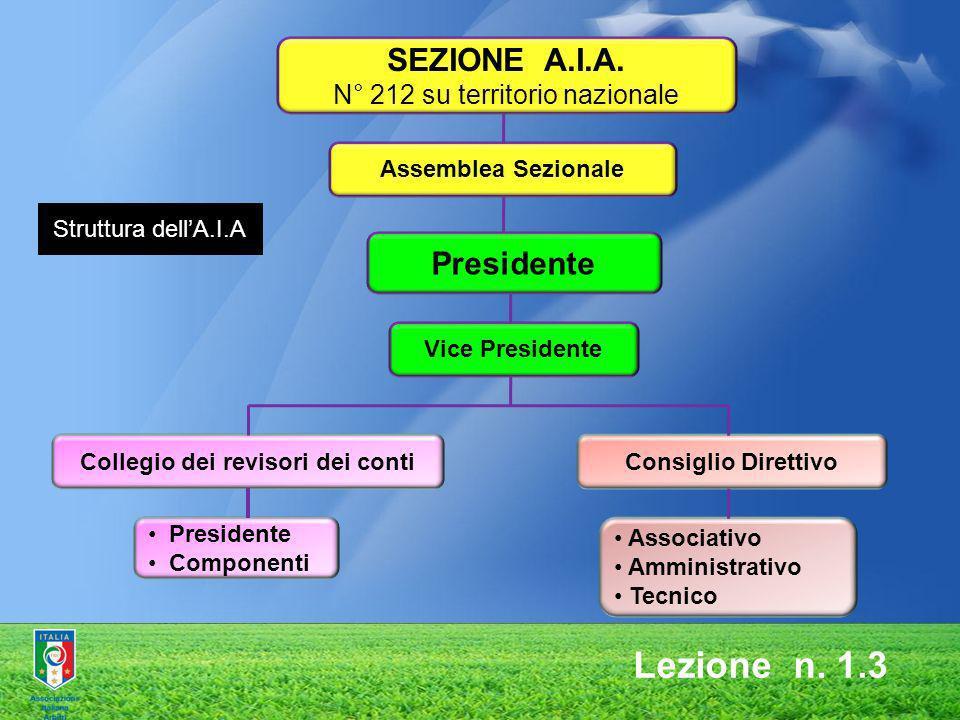 SEZIONE A.I.A. N° 212 su territorio nazionale Assemblea Sezionale Presidente Vice Presidente Collegio dei revisori dei conti Presidente Componenti Con
