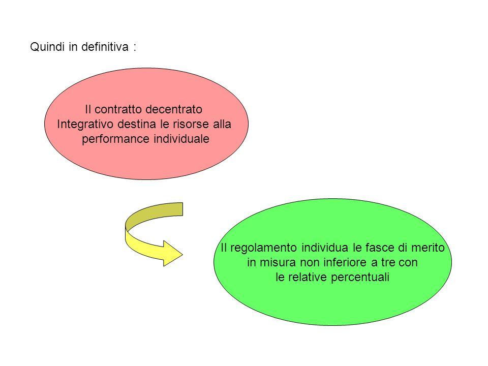 Quindi in definitiva : Il contratto decentrato Integrativo destina le risorse alla performance individuale Il regolamento individua le fasce di merito