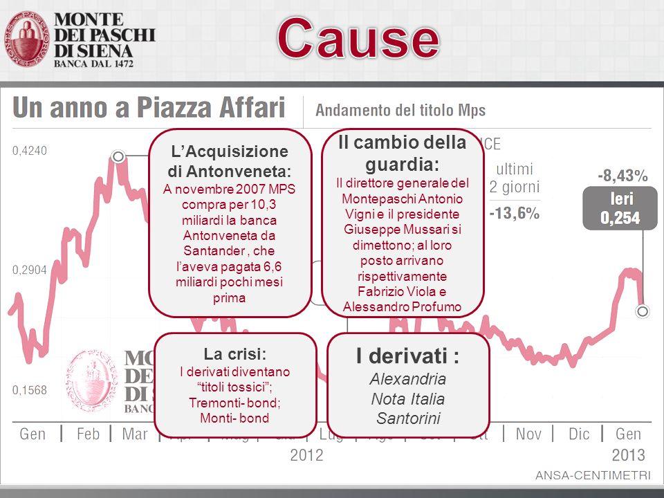 LAcquisizione di Antonveneta: A novembre 2007 MPS compra per 10,3 miliardi la banca Antonveneta da Santander, che laveva pagata 6,6 miliardi pochi mes