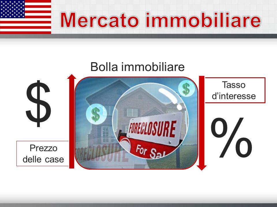 Bolla immobiliare Prezzo delle case $ Tasso dinteresse %