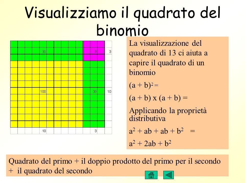Visualizziamo la proprietà distributiva La visualizzazione del quadrato di 13 ci aiuta nel calcolo perché lo facilita,e si esegue così : ( 10+3) 2 = ( 10+3 ) x ( 10+3 ) = Applicando la proprietà distributiva 100 + 30 + 30+ 9= 169 13 x 13 = 13 2 = 169