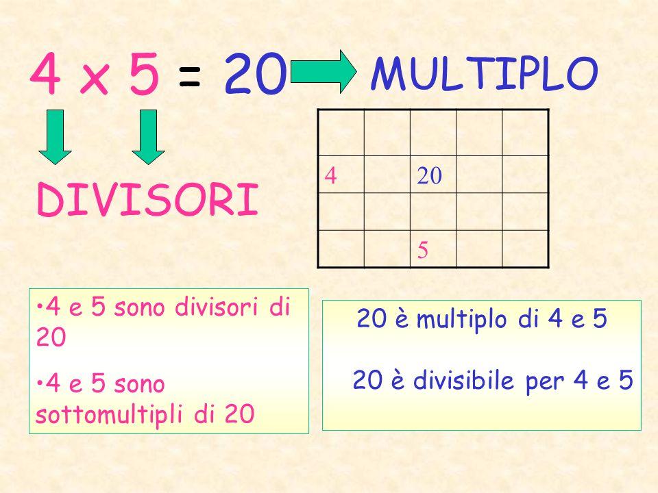 4 x 5 = 20 MULTIPLO DIVISORI 420 5 4 e 5 sono divisori di 20 4 e 5 sono sottomultipli di 20 20 è multiplo di 4 e 5 20 è divisibile per 4 e 5