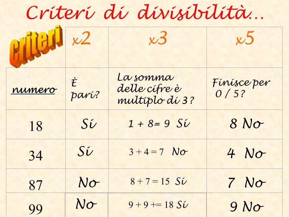 x2x2 x3x3 x5x5 numero È pari? La somma delle cifre è multiplo di 3? Finisce per 0 / 5? 18 Si 1 + 8= 9 Si 8 No 34 3 + 4 = 7 No 4 No 87 No 8 + 7 = 15 Si