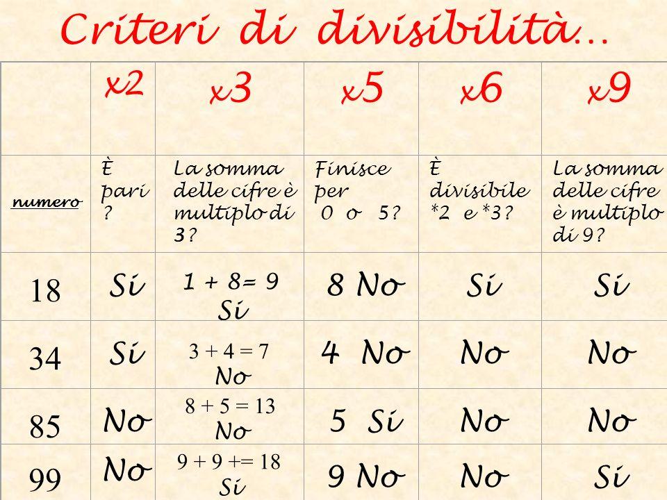 x2 x3x3 x5x5 x6x6 x9x9 numero È pari ? La somma delle cifre è multiplo di 3? Finisce per 0 o 5? È divisibile *2 e *3? La somma delle cifre è multiplo