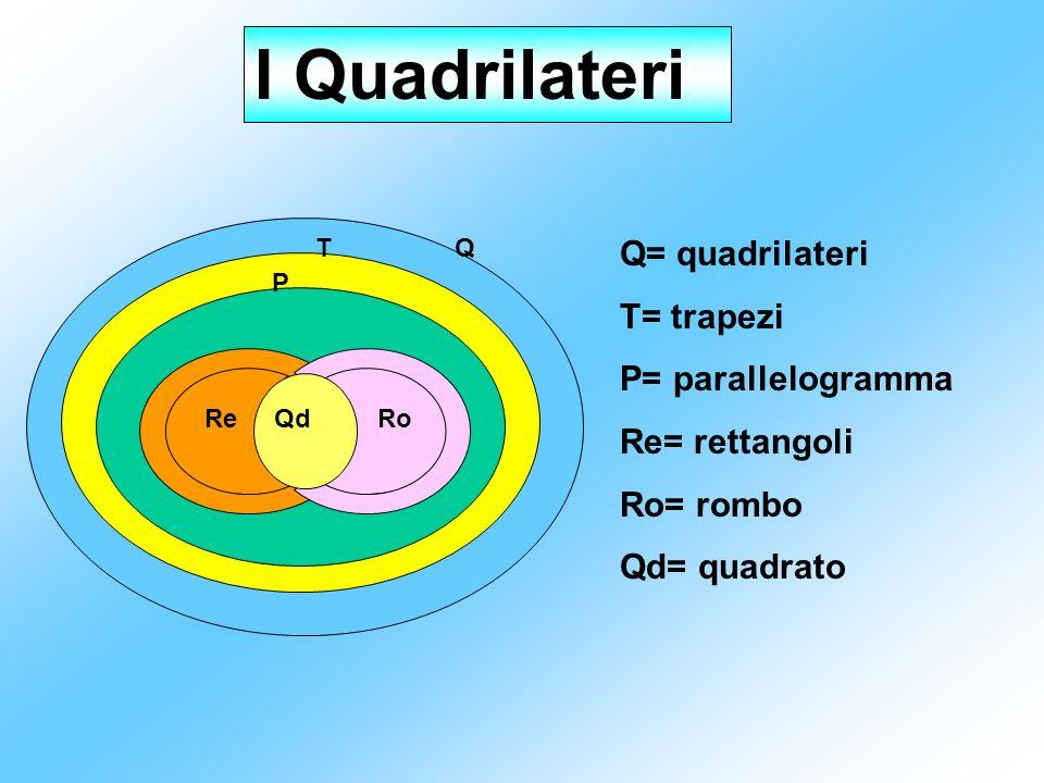 I Quadrilateri QT P RoQdRe Q= quadrilateri T= trapezi P= parallelogramma Re= rettangoli Ro= rombo Qd= quadrato