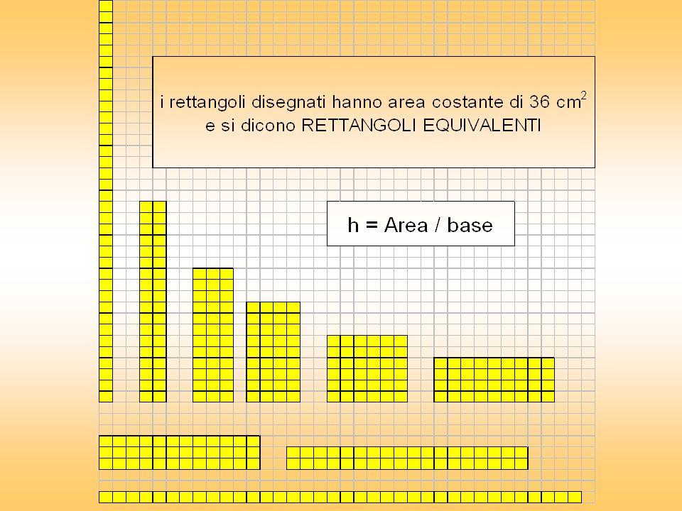? 12 6 6x6=36 Trovo lArea del quadrato 36 Come trovo laltezza del rettangolo? Dividendo larea per la base. Come trovo lArea del rettangolo? Siccome so