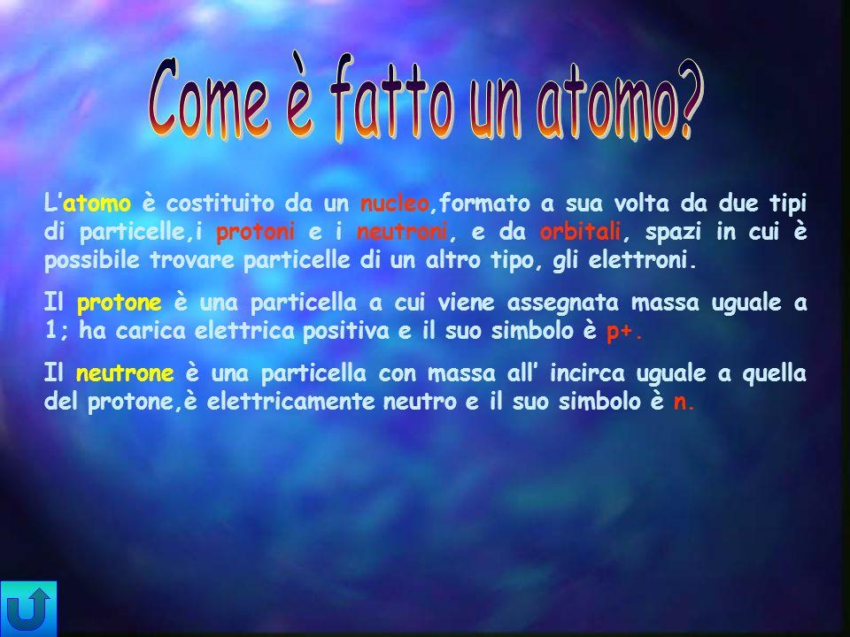 Latomo è costituito da un nucleo,formato a sua volta da due tipi di particelle,i protoni e i neutroni, e da orbitali, spazi in cui è possibile trovare particelle di un altro tipo, gli elettroni.