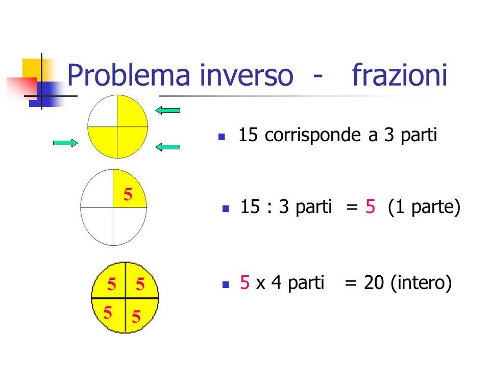 Problema inverso - frazioni Se conosciamo quanto vale la frazione e vogliamo trovare lintero : es. 3/4=15 quanto vale lintero?