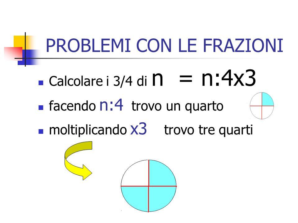 LA FRAZIONE 3 / 4 Indica 3 parti su 4 parti. In quante parti dividiamo lunità? 4 Quante parti prendiamo? 3