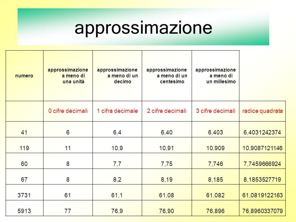 approssimazione numero approssimazione a meno di una unità approssimazione a meno di un decimo approssimazione a meno di un centesimo approssimazione