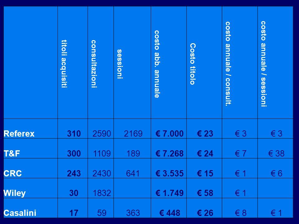 titoli acquisiti consultazioni sessioni costo abb. annuale Costo titolo costo annuale / consult. costo annuale / sessioni Referex 31025902169 7.000 23