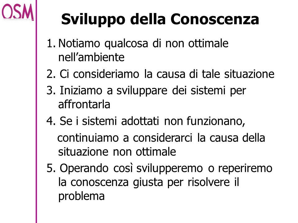 Sviluppo della Conoscenza 1.Notiamo qualcosa di non ottimale nellambiente 2. Ci consideriamo la causa di tale situazione 3. Iniziamo a sviluppare dei