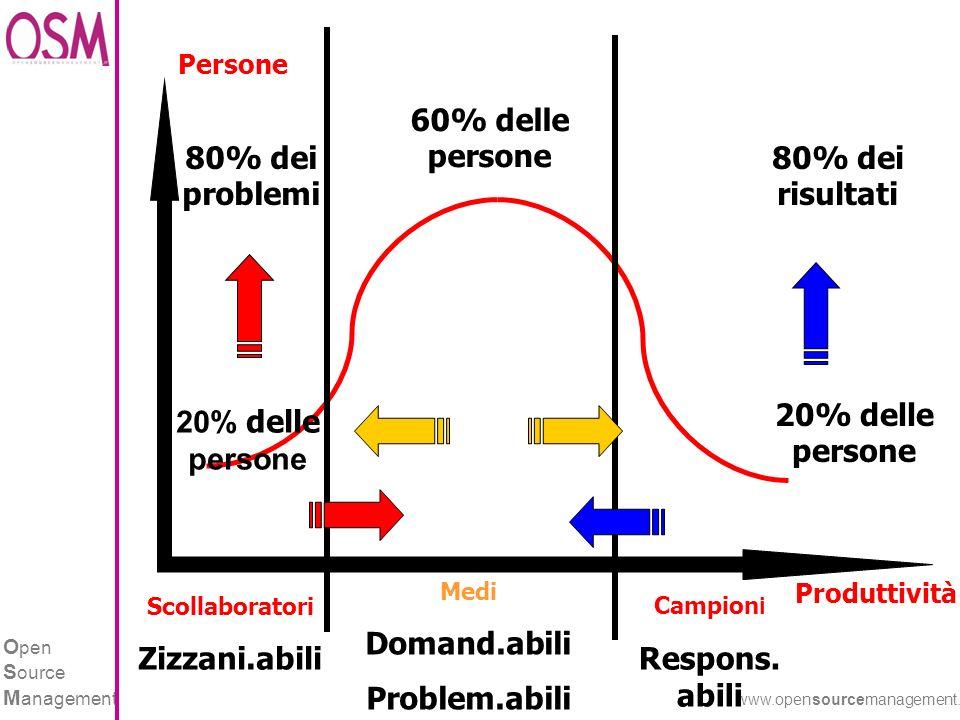 O pen S ource M anagement www.opensourcemanagement.it 8 CARATTERISTICHE DEI CAMPIONI Sono altamente produttivi.