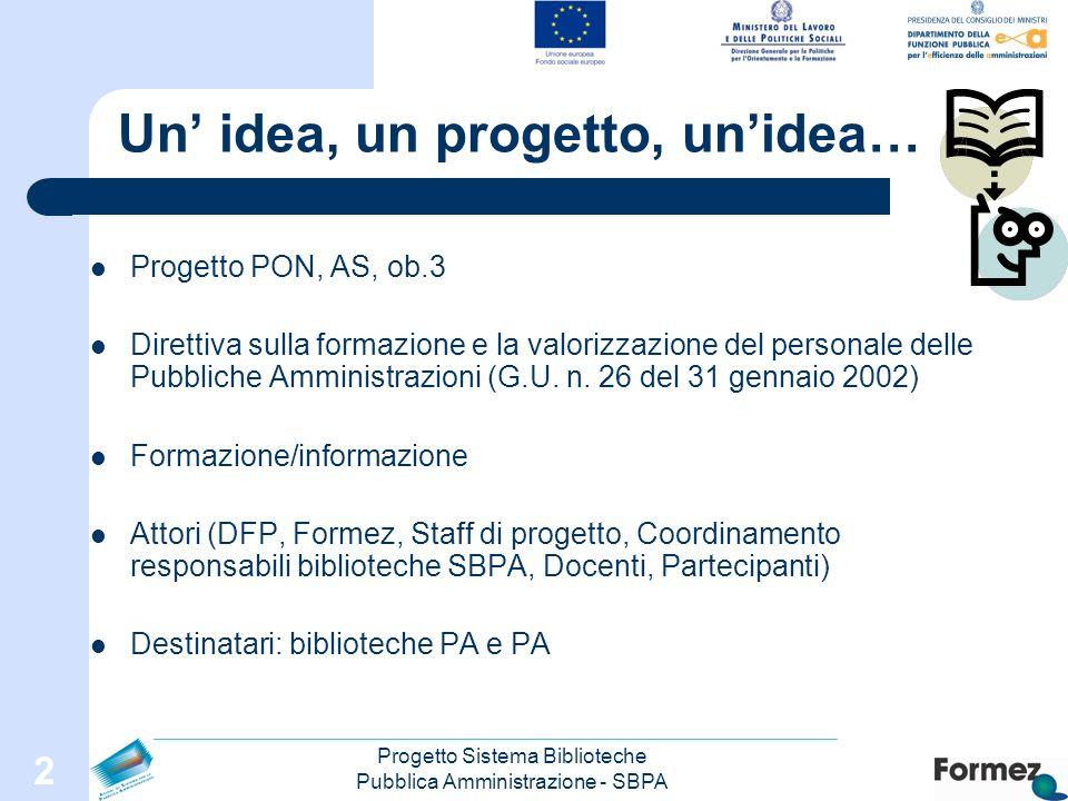 Progetto Sistema Biblioteche Pubblica Amministrazione - SBPA 2 Un idea, un progetto, unidea… Progetto PON, AS, ob.3 Direttiva sulla formazione e la valorizzazione del personale delle Pubbliche Amministrazioni (G.U.