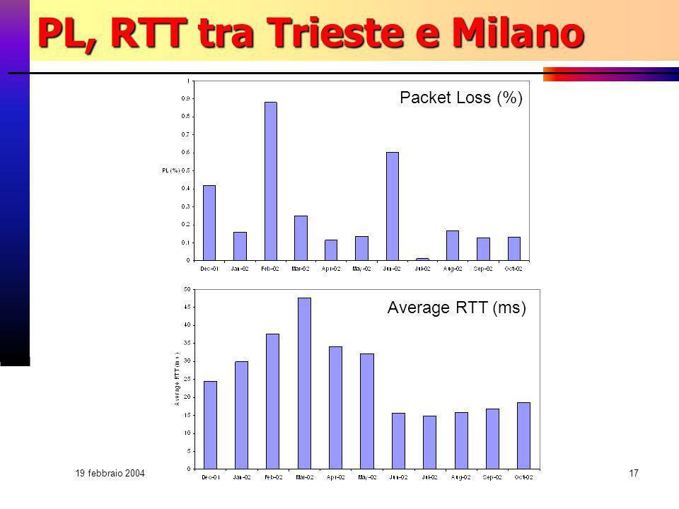 19 febbraio 2004 Fabrizio Coccetti - Centro Enrico Fermi17 PL, RTT tra Trieste e Milano Packet Loss (%) Average RTT (ms)