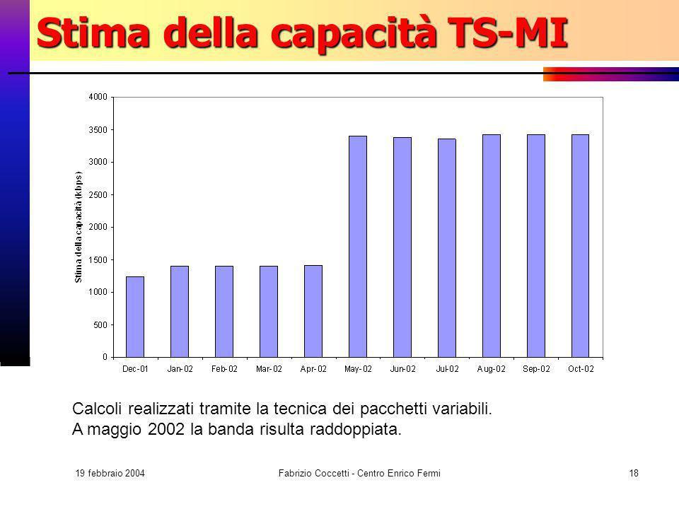 19 febbraio 2004 Fabrizio Coccetti - Centro Enrico Fermi18 Stima della capacità TS-MI Calcoli realizzati tramite la tecnica dei pacchetti variabili. A
