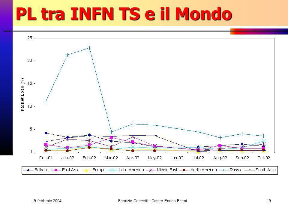 19 febbraio 2004 Fabrizio Coccetti - Centro Enrico Fermi19 PL tra INFN TS e il Mondo