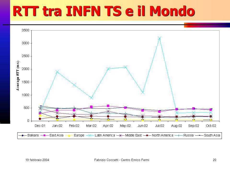 19 febbraio 2004 Fabrizio Coccetti - Centro Enrico Fermi20 RTT tra INFN TS e il Mondo