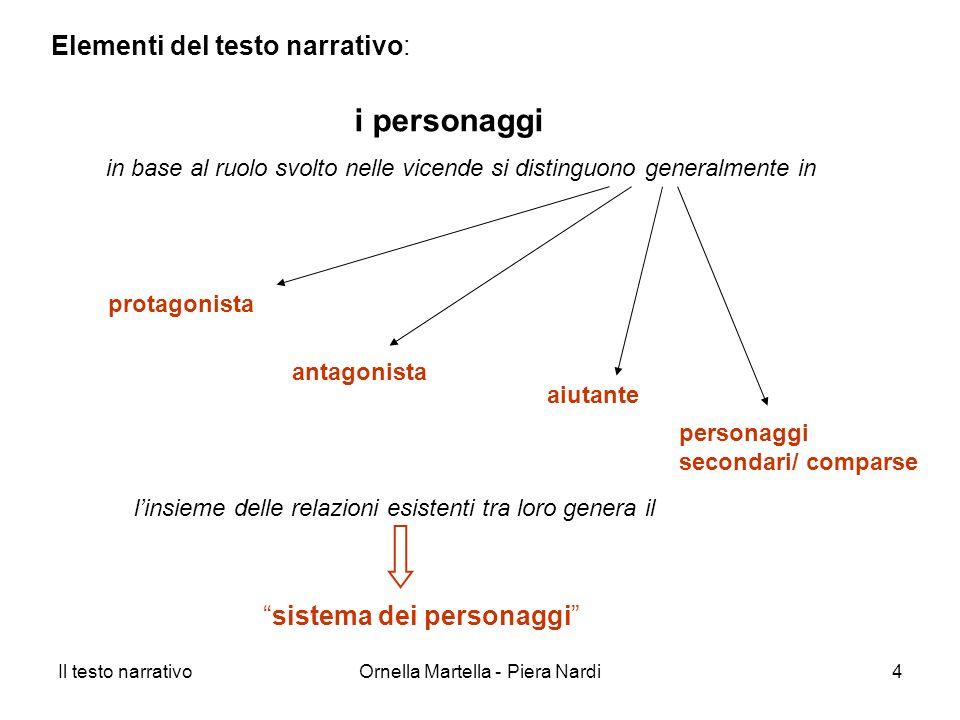 Il testo narrativoOrnella Martella - Piera Nardi4 i personaggi Elementi del testo narrativo: protagonista antagonista aiutante sistema dei personaggi