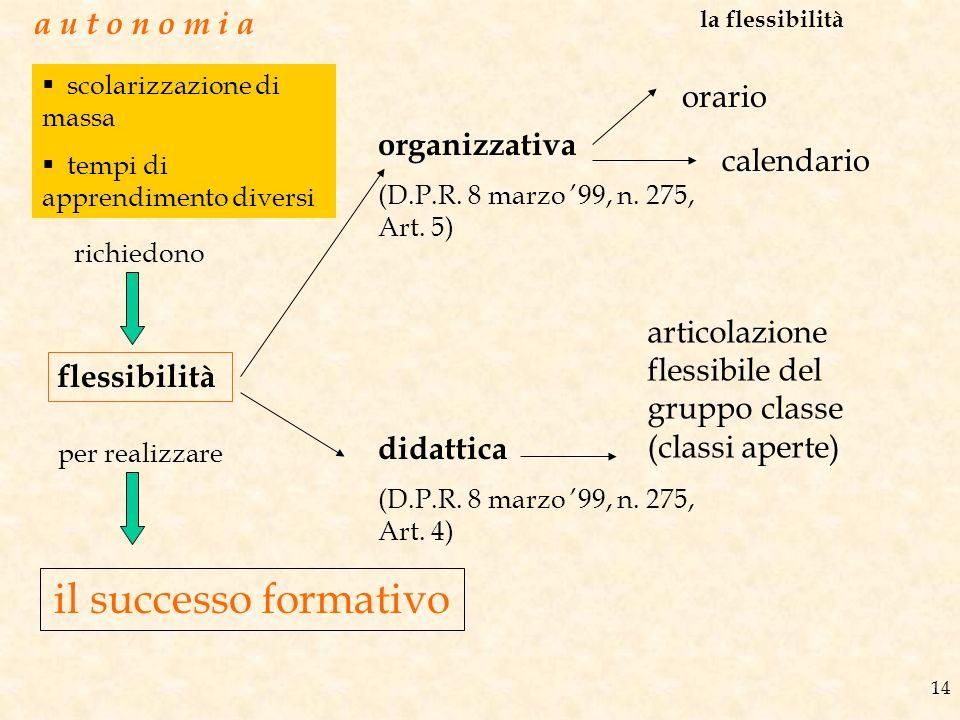 14 a u t o n o m i a la flessibilità flessibilità organizzativa (D.P.R. 8 marzo 99, n. 275, Art. 5) didattica (D.P.R. 8 marzo 99, n. 275, Art. 4) orar