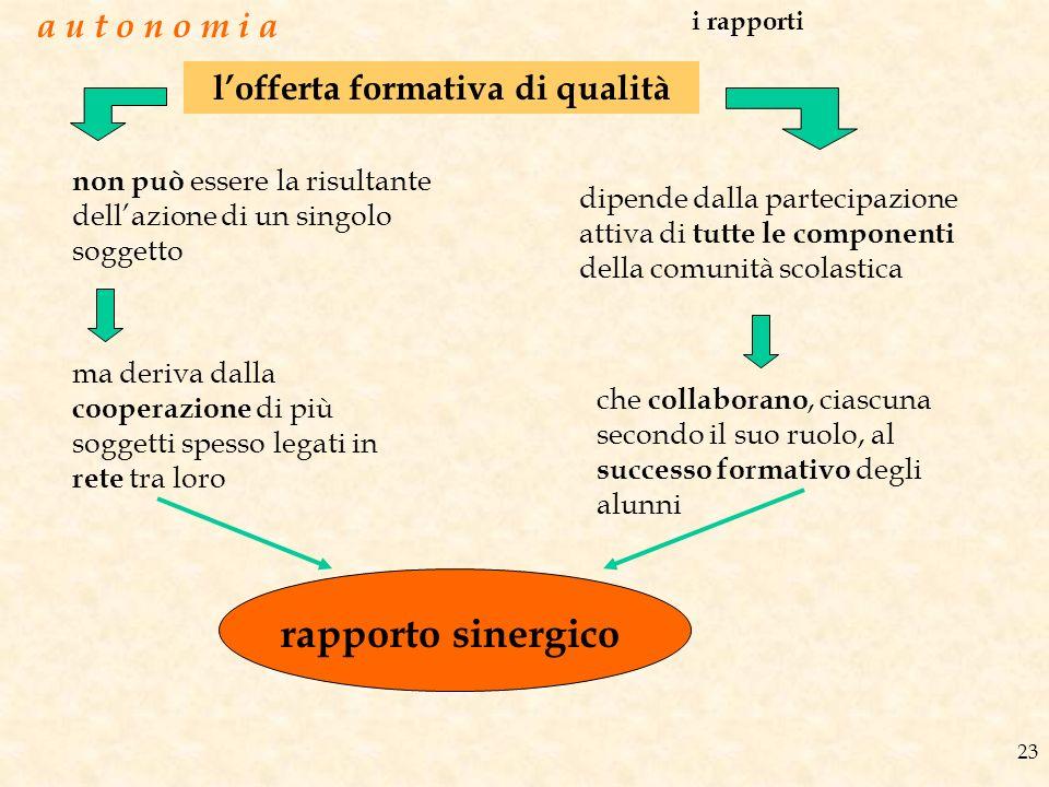 23 a u t o n o m i a i rapporti lofferta formativa di qualità non può essere la risultante dellazione di un singolo soggetto ma deriva dalla cooperazi
