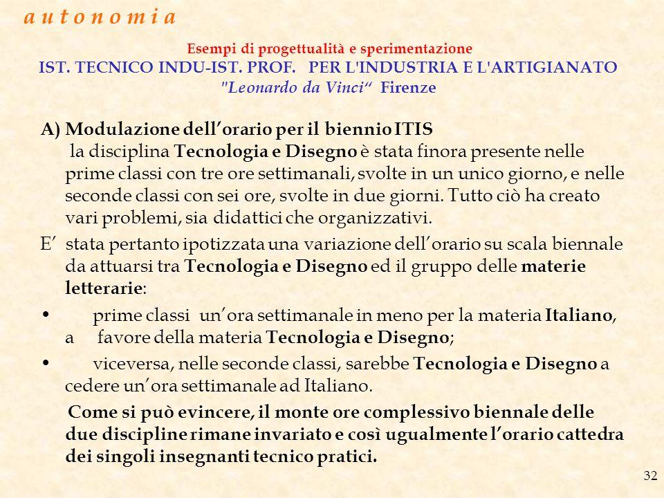Esempi di progettualità e sperimentazione IST. TECNICO INDU-IST. PROF. PER L'INDUSTRIA E L'ARTIGIANATO