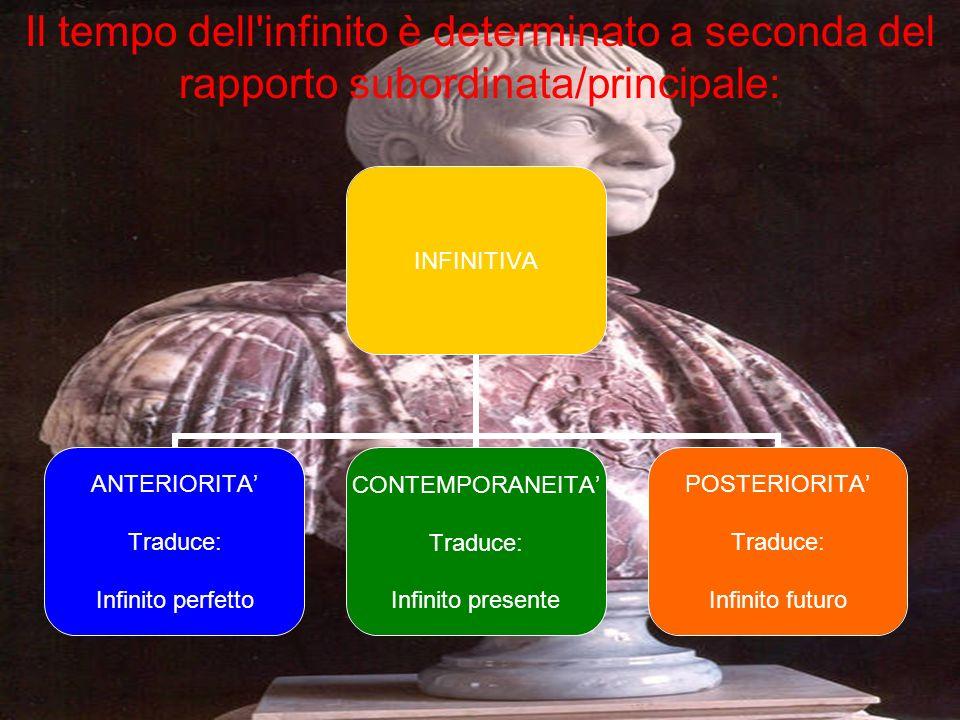 La proposizione infinitiva può essere tradotta in italiano con una proposizione soggettiva o con una proposizione oggettiva. La infinitiva presenta se