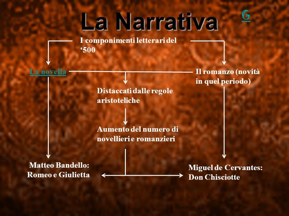 La narrativa I componimenti letterari del 500 La novellaIl romanzo (novità in quel periodo) Sciolti dalle regole aristoteliche Aumento del numero di n