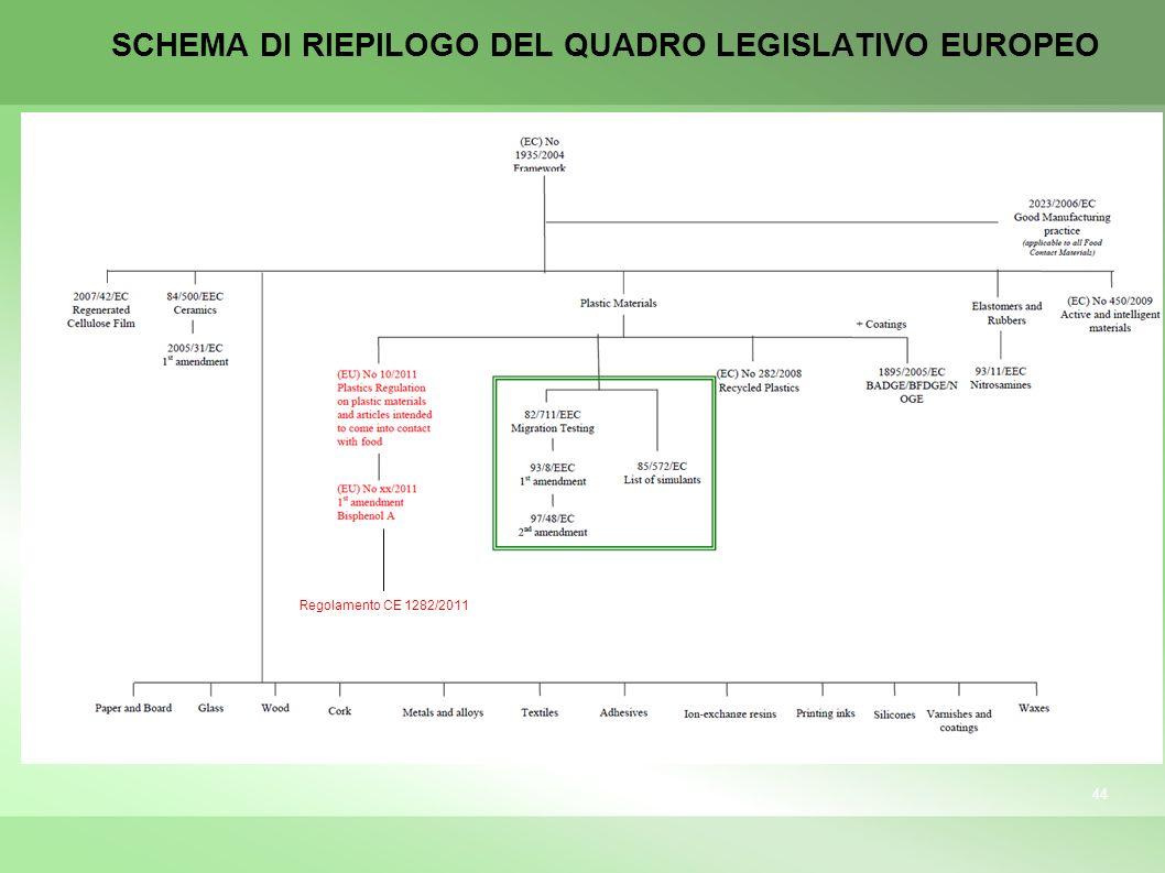 SCHEMA DI RIEPILOGO DEL QUADRO LEGISLATIVO EUROPEO 44 Regolamento CE 1282/2011