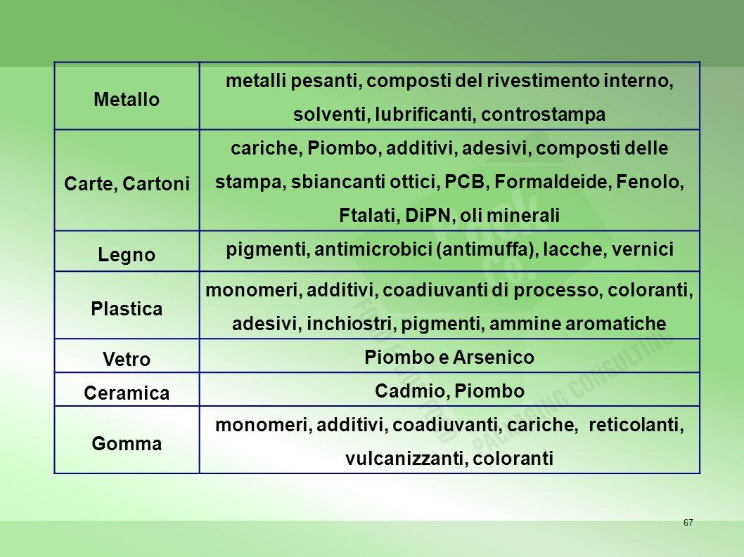 67 Metallo metalli pesanti, composti del rivestimento interno, solventi, lubrificanti, controstampa Carte, Cartoni cariche, Piombo, additivi, adesivi, composti delle stampa, sbiancanti ottici, PCB, Formaldeide, Fenolo, Ftalati, DiPN, oli minerali Legno pigmenti, antimicrobici (antimuffa), lacche, vernici Plastica monomeri, additivi, coadiuvanti di processo, coloranti, adesivi, inchiostri, pigmenti, ammine aromatiche Vetro Piombo e Arsenico Ceramica Cadmio, Piombo Gomma monomeri, additivi, coadiuvanti, cariche, reticolanti, vulcanizzanti, coloranti