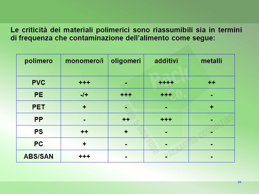 69 polimeromonomero/ioligomeriadditivimetalli PVC+++-++++++ PE-/++++ - PET+--+ PP-+++++- PS+++-- PC+--- ABS/SAN+++--- Le criticità dei materiali polim