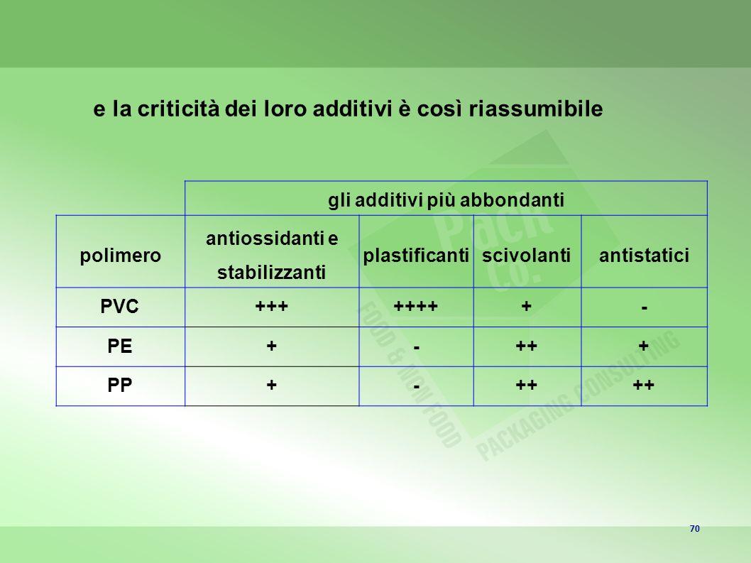 70 gli additivi più abbondanti polimero antiossidanti e stabilizzanti plastificantiscivolantiantistatici PVC++++++++- PE+-+++ PP+-++ e la criticità dei loro additivi è così riassumibile